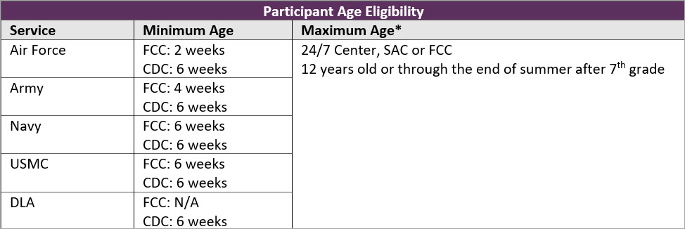 A table presenting minimum and maximum participant ages by Branch of Service and Program Type
