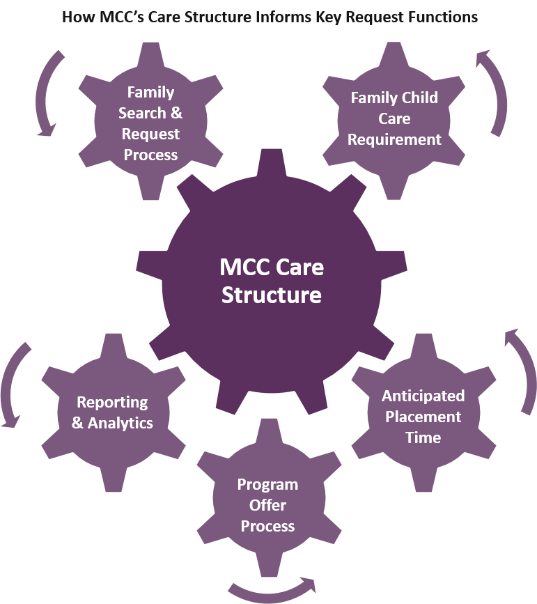 Understanding the MCC Care Structure   MCC Central