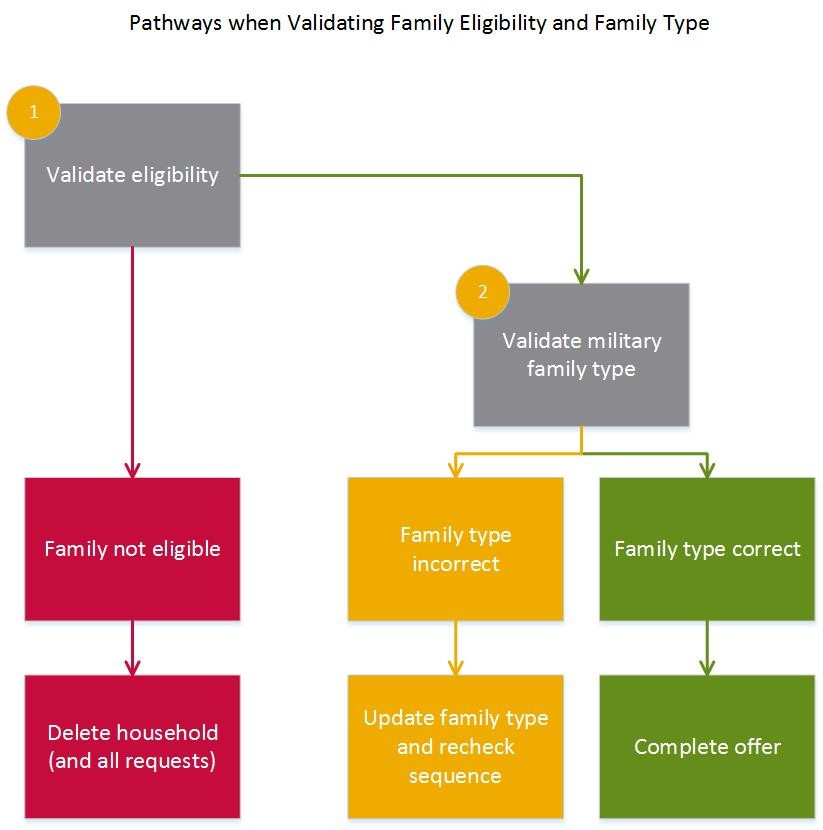 Graphic illustrating actions to take if family is not eligible or whose military family type is incorrect